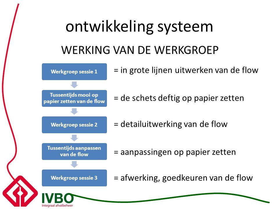 ontwikkeling systeem WERKING VAN DE WERKGROEP Werkgroep sessie 1 Tussentijds mooi op papier zetten van de flow Werkgroep sessie 2 Tussentijds aanpasse