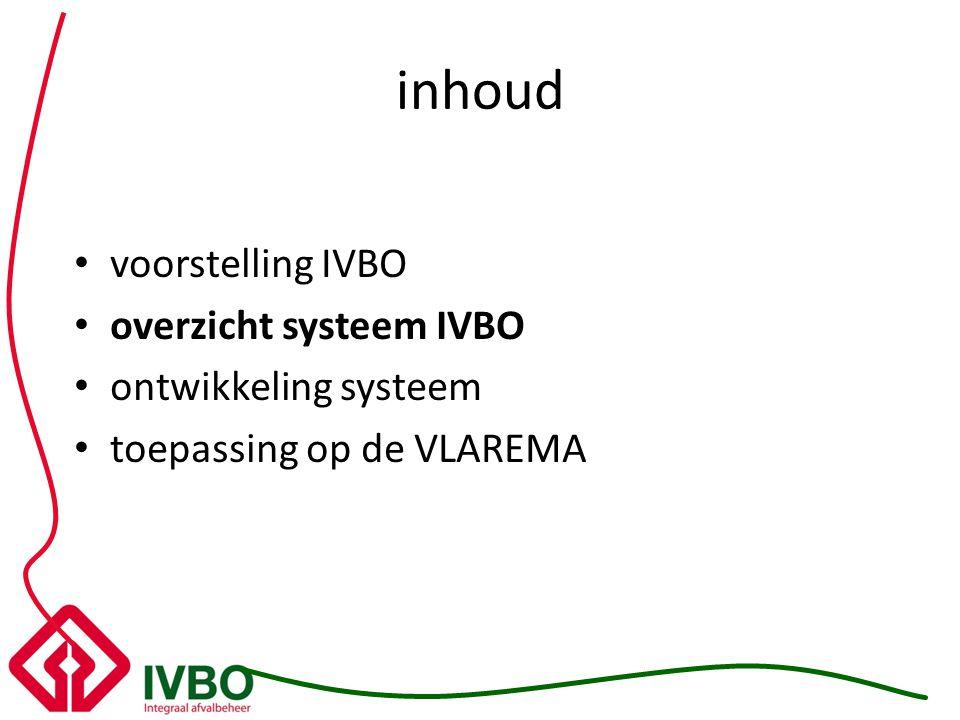 overzicht systeem Management Systeem = MAS Kwaliteit = ISO 9.001 Milieu = ISO 14.001 Preventie = OHSAS 18.001