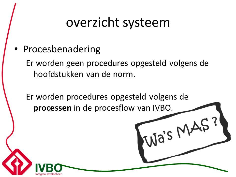 overzicht systeem Procesbenadering Er worden geen procedures opgesteld volgens de hoofdstukken van de norm. Er worden procedures opgesteld volgens de