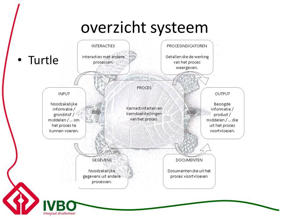 overzicht systeem Turtle