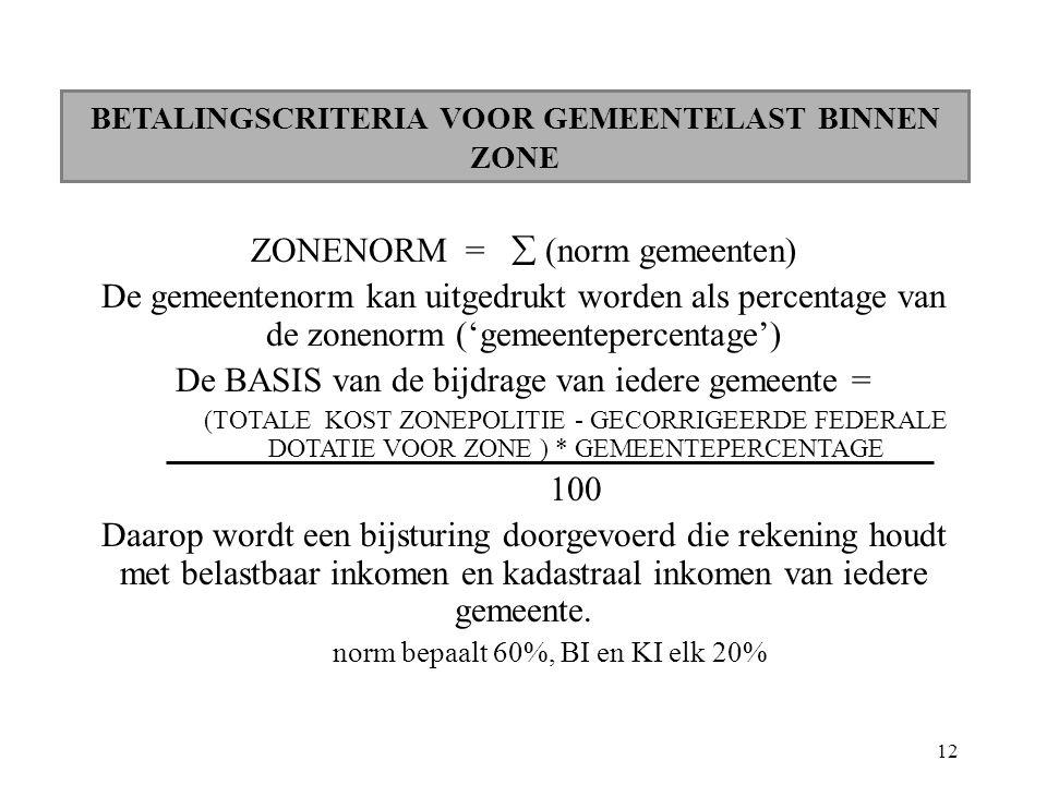 12 BETALINGSCRITERIA VOOR GEMEENTELAST BINNEN ZONE ZONENORM =  (norm gemeenten) De gemeentenorm kan uitgedrukt worden als percentage van de zonenorm ('gemeentepercentage') De BASIS van de bijdrage van iedere gemeente = (TOTALE KOST ZONEPOLITIE - GECORRIGEERDE FEDERALE DOTATIE VOOR ZONE ) * GEMEENTEPERCENTAGE 100 Daarop wordt een bijsturing doorgevoerd die rekening houdt met belastbaar inkomen en kadastraal inkomen van iedere gemeente.