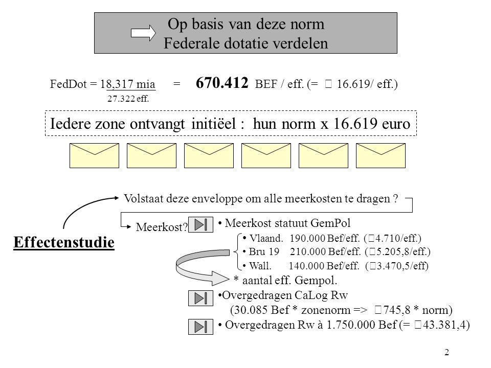 2 Op basis van deze norm Federale dotatie verdelen FedDot = 18,317 mia = 670.412 BEF / eff.