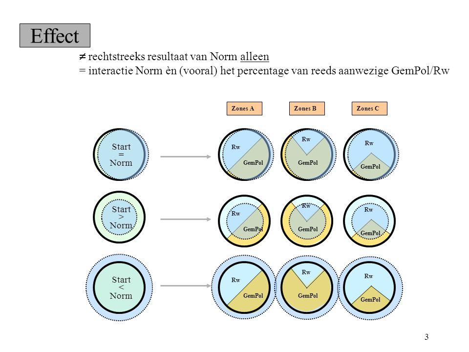 3 Effect  rechtstreeks resultaat van Norm alleen = interactie Norm èn (vooral) het percentage van reeds aanwezige GemPol/Rw Rw GemPol Rw GemPol Rw GemPol Zones BZones CZones A Start = Norm Start > Norm Start < Norm Rw GemPol Rw GemPol Rw GemPol Rw GemPol Rw GemPol Rw GemPol