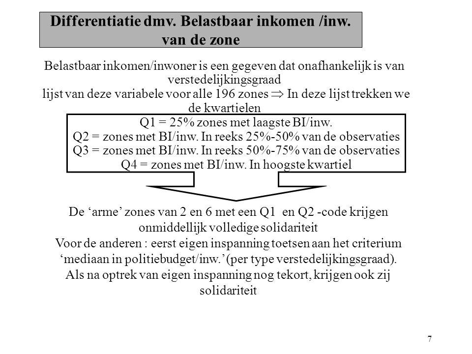 7 Belastbaar inkomen/inwoner is een gegeven dat onafhankelijk is van verstedelijkingsgraad lijst van deze variabele voor alle 196 zones  In deze lijst trekken we de kwartielen Q1 = 25% zones met laagste BI/inw.