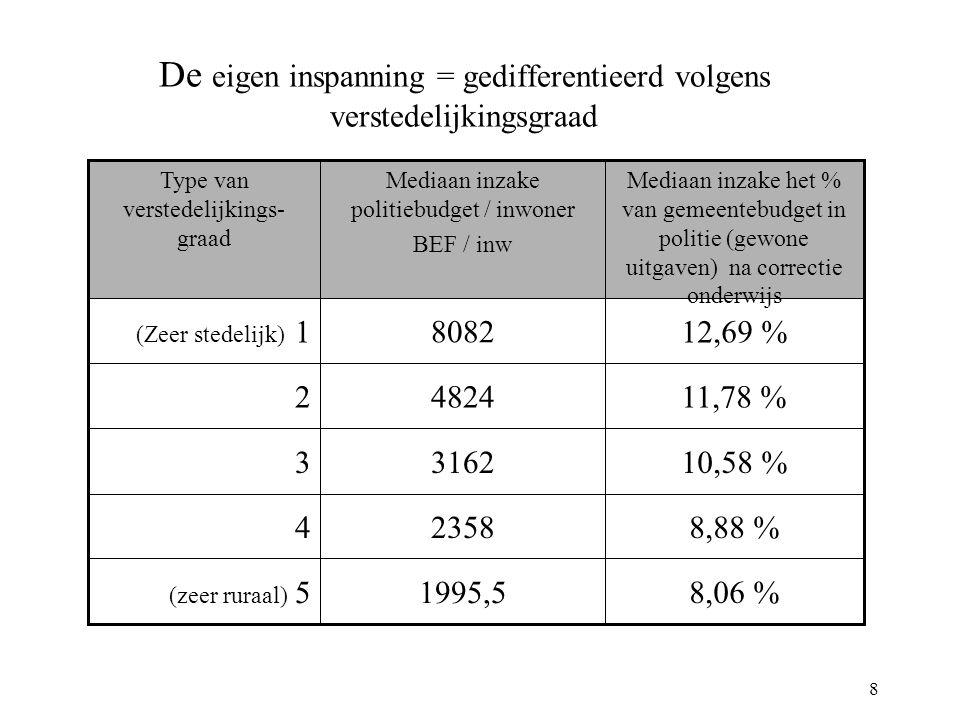 8 De eigen inspanning = gedifferentieerd volgens verstedelijkingsgraad 8,06 %1995,5 (zeer ruraal) 5 8,88 %23584 10,58 %31623 11,78 %48242 12,69 %8082 (Zeer stedelijk) 1 Mediaan inzake het % van gemeentebudget in politie (gewone uitgaven) na correctie onderwijs Mediaan inzake politiebudget / inwoner BEF / inw Type van verstedelijkings- graad