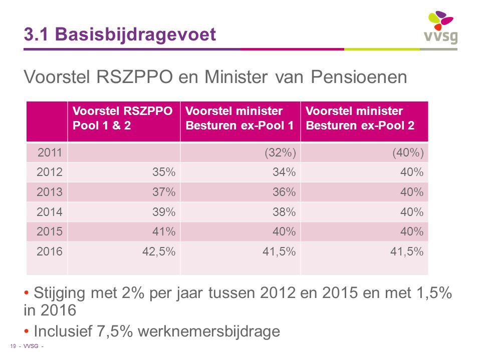 VVSG - 3.1 Basisbijdragevoet Voorstel RSZPPO en Minister van Pensioenen Stijging met 2% per jaar tussen 2012 en 2015 en met 1,5% in 2016 Inclusief 7,5% werknemersbijdrage 19 - Voorstel RSZPPO Pool 1 & 2 Voorstel minister Besturen ex-Pool 1 Voorstel minister Besturen ex-Pool 2 2011(32%)(40%) 201235%34%40% 201337%36%40% 201439%38%40% 201541%40% 201642,5%41,5%