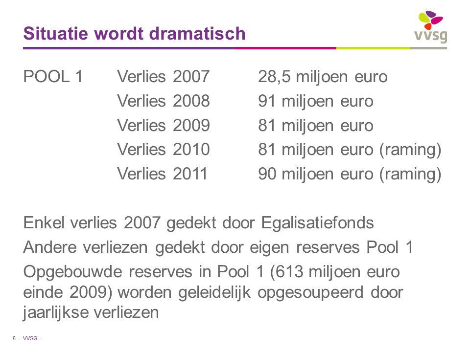 VVSG - Situatie wordt dramatisch POOL 1Verlies 200728,5 miljoen euro Verlies 200891 miljoen euro Verlies 200981 miljoen euro Verlies 201081 miljoen eu
