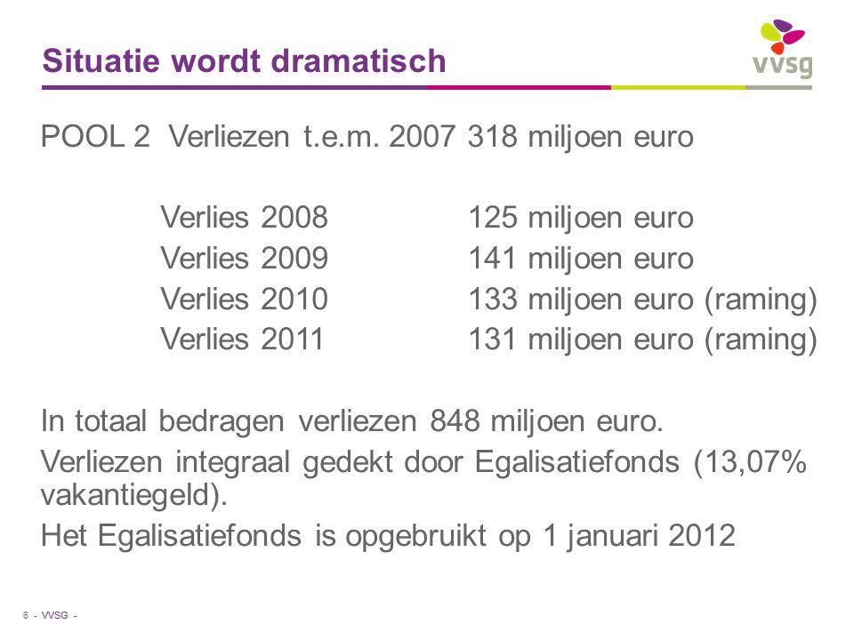 VVSG - Situatie wordt dramatisch POOL 2 Verliezen t.e.m. 2007318 miljoen euro Verlies 2008125 miljoen euro Verlies 2009141 miljoen euro Verlies 2010 1