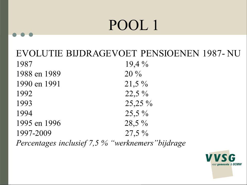 POOL 1 EVOLUTIE BIJDRAGEVOET PENSIOENEN 1987- NU 1987 19,4 % 1988 en 1989 20 % 1990 en 1991 21,5 % 1992 22,5 % 1993 25,25 % 1994 25,5 % 1995 en 1996 2
