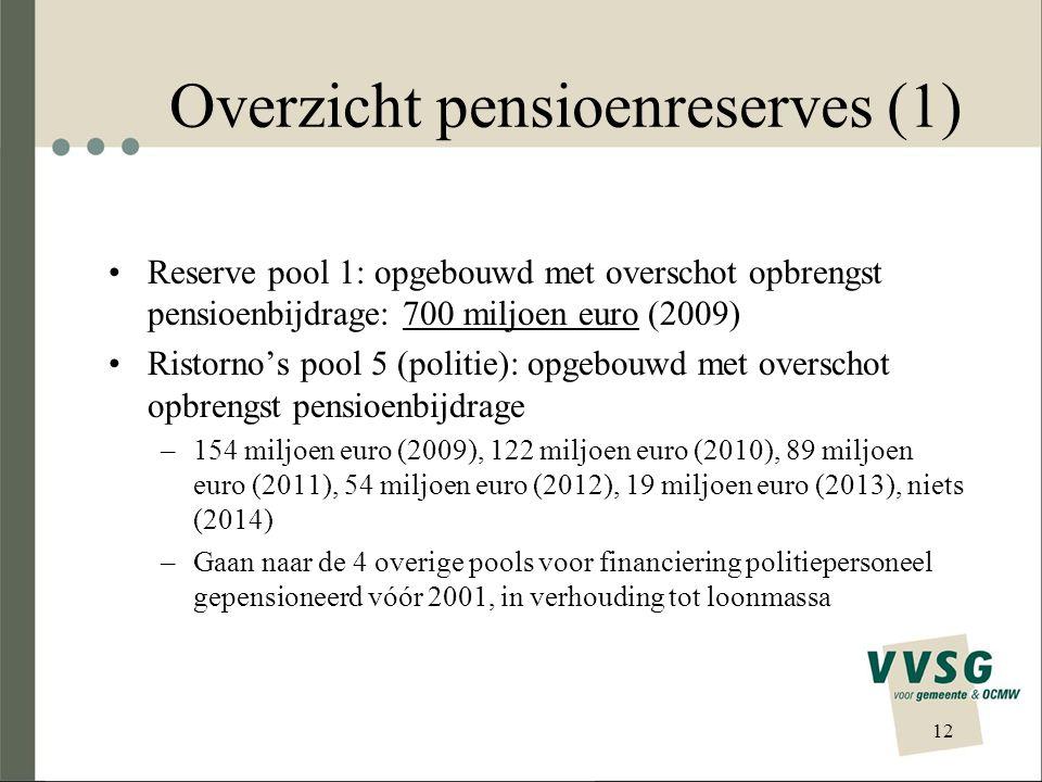 Overzicht pensioenreserves (2) Reservefonds kinderbijslag: overschotten + intresten gecumuleerd over de voorbije jaren –ongeveer 313 miljoen euro –stijgt met gemiddeld 17,6 miljoen euro/jaar (pool 1) en 3,3 miljoen euro per jaar (pool 2) –Voor besturen pool 1, 2 en 3 (niet pool 4) Egalisatiefonds: opbrengst 13,07 % op vakantiegeld –318 miljoen euro gebruikt voor deficit pool 2 (2008) –nog 170 miljoen over (2009) –stijgt met 40 à 50 miljoen euro/jaar –Om bijdrage% pool 1 en 2 op elkaar af te stemmen => Reserves als instrumenten van beheer 13