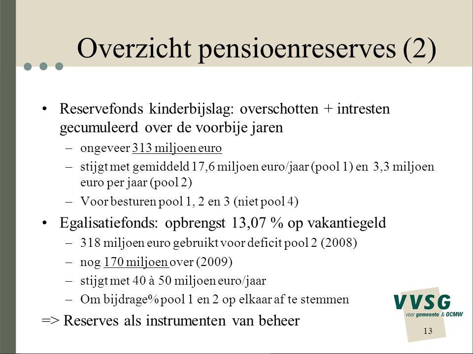 Overzicht pensioenreserves (2) Reservefonds kinderbijslag: overschotten + intresten gecumuleerd over de voorbije jaren –ongeveer 313 miljoen euro –sti