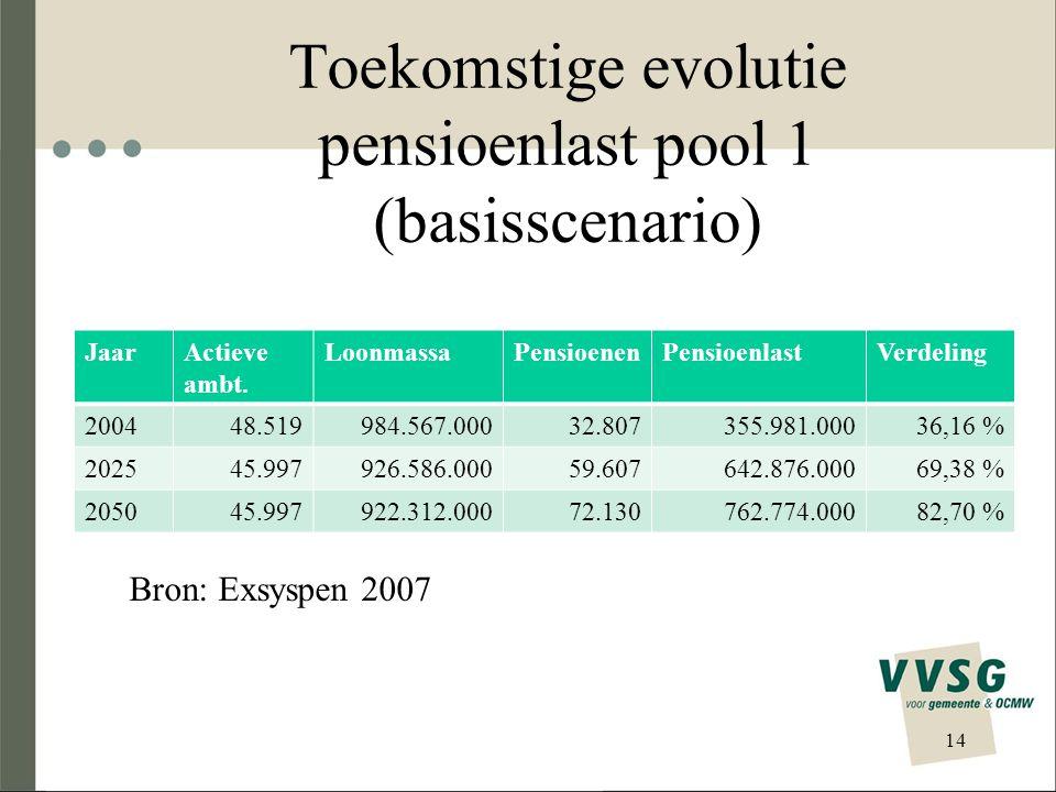 Toekomstige evolutie pensioenlast pool 1 (basisscenario) JaarActieve ambt. LoonmassaPensioenenPensioenlastVerdeling 200448.519984.567.00032.807355.981