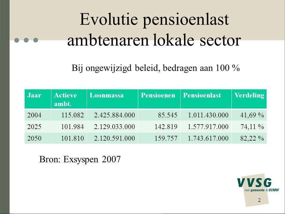 Evolutie pensioenlast ambtenaren lokale sector JaarActieve ambt. LoonmassaPensioenenPensioenlastVerdeling 2004115.0822.425.884.00085.5451.011.430.0004
