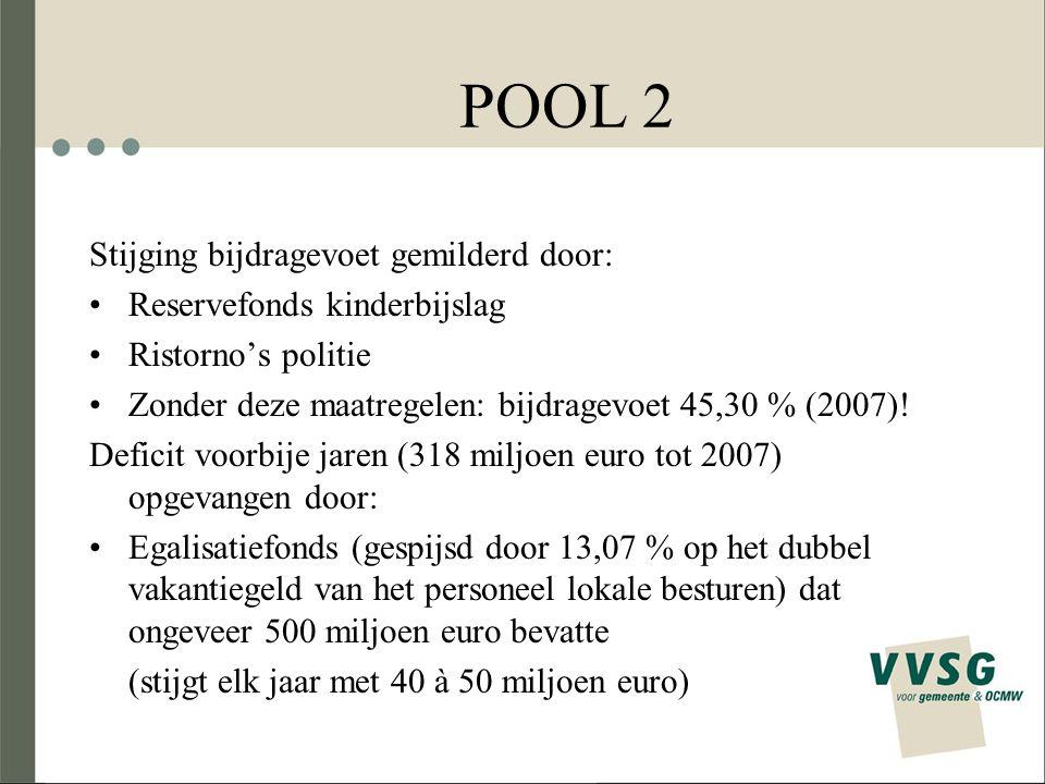 POOL 2 Stijging bijdragevoet gemilderd door: Reservefonds kinderbijslag Ristorno's politie Zonder deze maatregelen: bijdragevoet 45,30 % (2007)! Defic