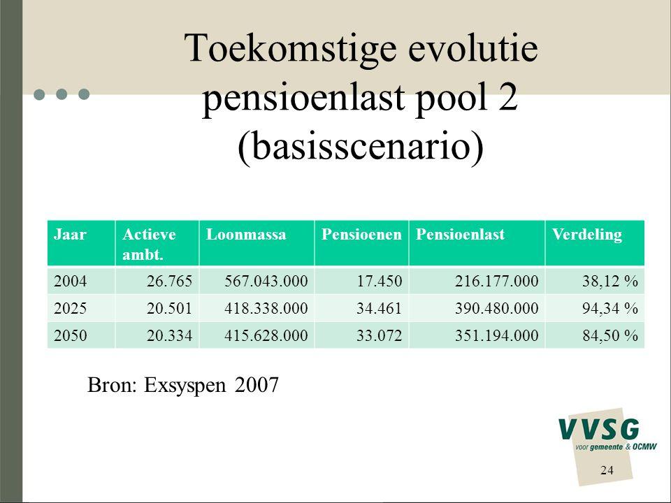 POOL 2 Ernstige financieringsproblematiek Deficit in Pool 2 tot 2007 = 318 miljoen euro Geregulariseerd via Egalisatiefonds (daalt tot ± 170 miljoen euro) Dit is slechts enkele jaren vol te houden (tot uitputting Egalisatiefonds) Sanering nodig mbt pensioenen ziekenhuis- en rusthuissector
