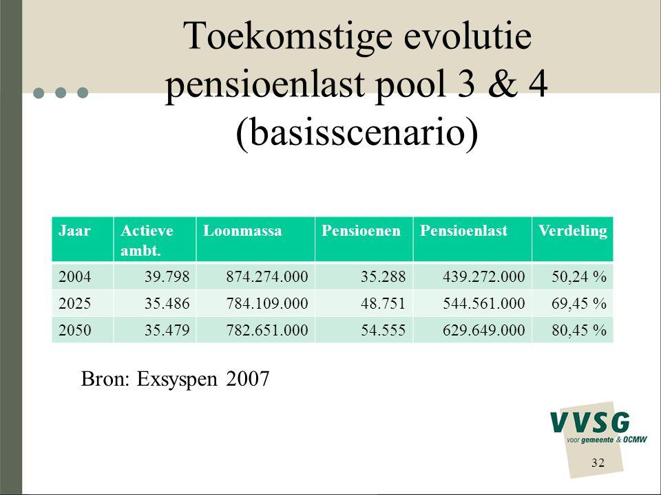 Toekomstige evolutie pensioenlast pool 3 & 4 (basisscenario) JaarActieve ambt. LoonmassaPensioenenPensioenlastVerdeling 200439.798874.274.00035.288439
