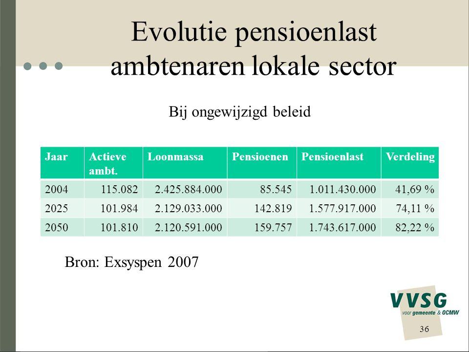 Evolutie bijdragepercentages JaarPool 1Pool 2Pool 3Pool 4Globaal 200436,2 %38,1 %46,6 %22,3 %41,7 % 202569,4 %93,3 %80,2 %51,1 %74,1 % 205082,7 %84,5 %82,8 %77,4 %82,2 % 37 Bron: Exsyspen 2007 Bij ongewijzigd beleid