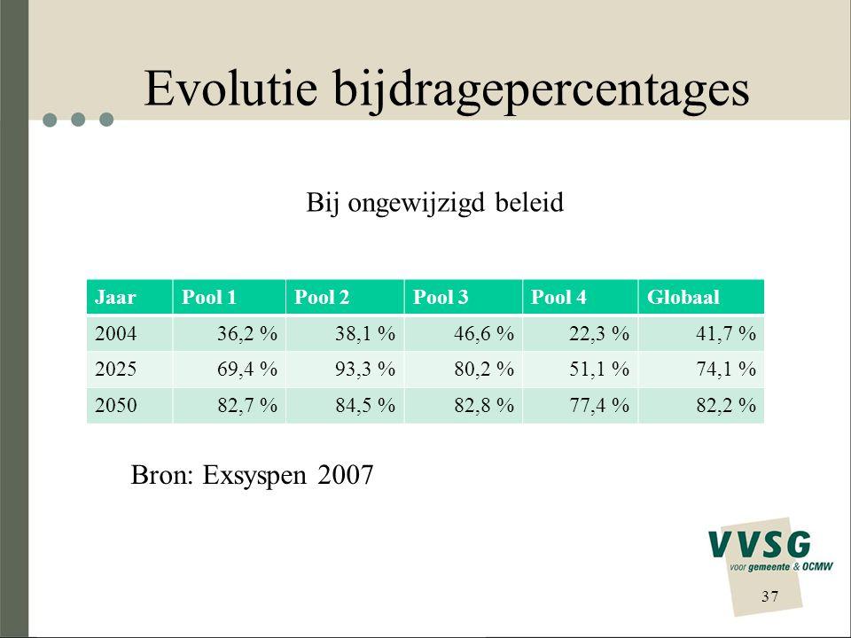 Evolutie bijdragepercentages JaarPool 1Pool 2Pool 3Pool 4Globaal 200436,2 %38,1 %46,6 %22,3 %41,7 % 202569,4 %93,3 %80,2 %51,1 %74,1 % 205082,7 %84,5