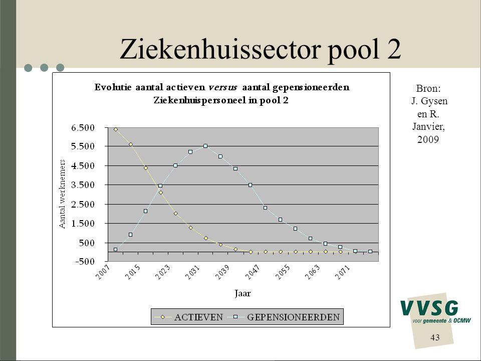 Ziekenhuissector pool 2 43 Bron: J. Gysen en R. Janvier, 2009