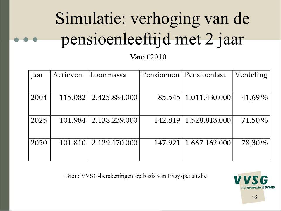 Simulatie: verhoging van de pensioenleeftijd met 2 jaar 46 JaarActievenLoonmassaPensioenenPensioenlastVerdeling 2004115.0822.425.884.00085.5451.011.43