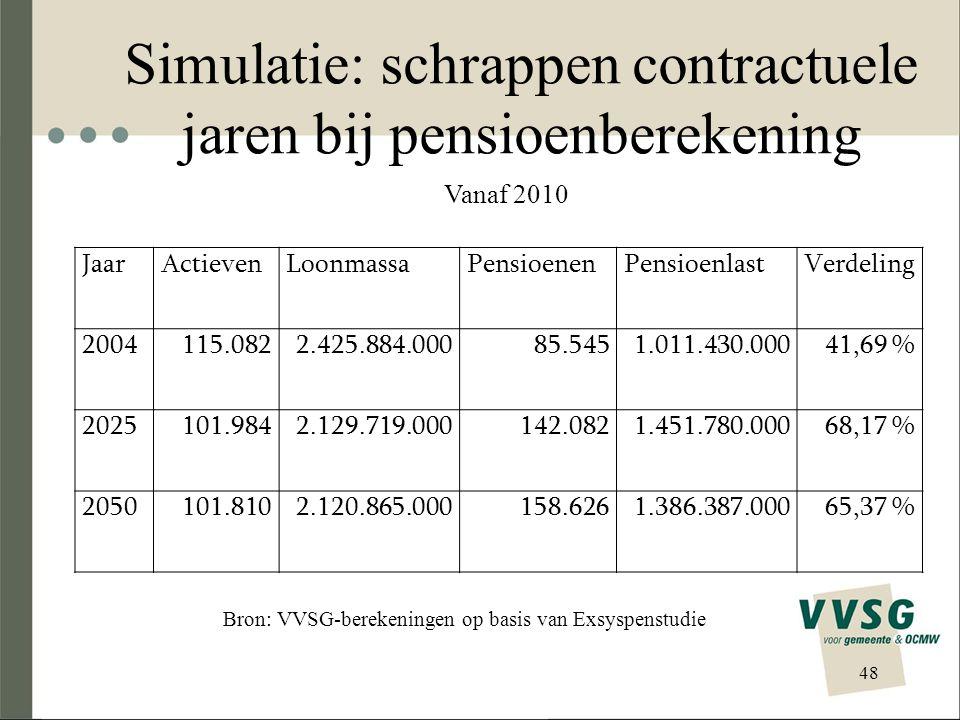 Exsyspenstudie VARIANTEN OP HET BASISSCENARIO Nuancering inkomsten –Toevoeging correctiefactoren boni en ristorno's, opbouw lokaal zilverfonds  Geen invloed op aantal pensioenen, wel op pensioenlast Aanpassing pensioenwetgeving –pensioenleeftijd, vermindering refertewedde met 10%, contractuele jaren Wijziging in tewerkstellings- en benoemingspolitiek –Verderzetten dalende trend statutaire aanstellingen –Ombuigen vastgestelde dalende tendens naar vaste benoemingen 49