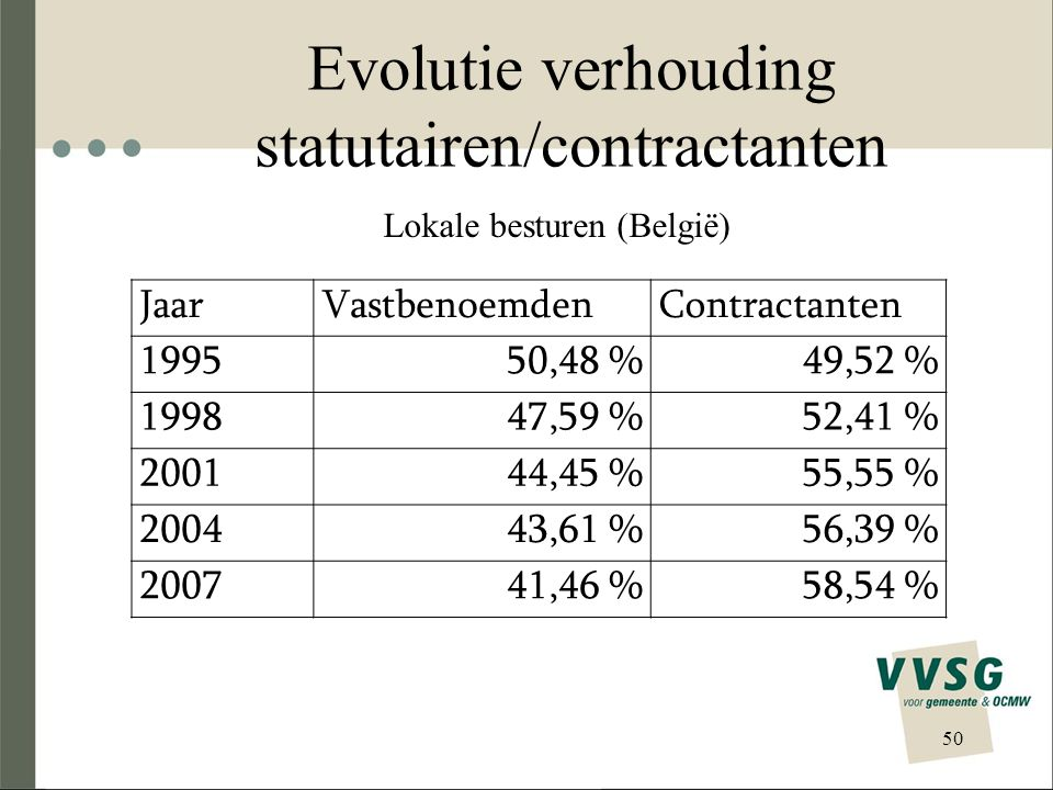 Evolutie verhouding statutairen/contractanten 50 JaarVastbenoemdenContractanten 199550,48 %49,52 % 199847,59 %52,41 % 200144,45 %55,55 % 200443,61 %56