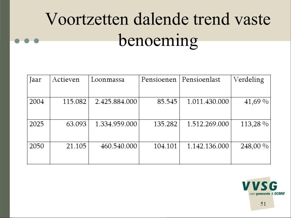 Ombuiging dalende trend van vaste benoeming 52 JaarActievenLoonmassaPensioenenPensioenlastVerdeling 2004115.0822.425.884.00085.5451.011.430.00041,69 % 2025161.8553.305.753.000154.6031.681.438.00050,86 % 2050229.6434.652.948.000236.3222.612.103.00056,14 %