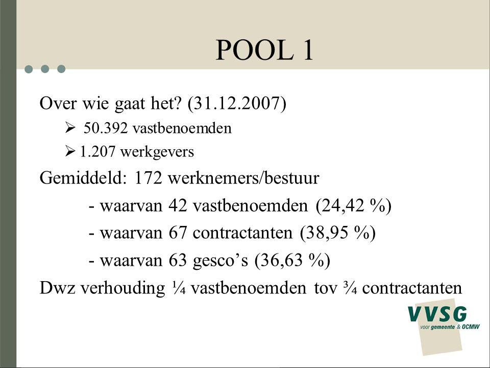 POOL 1 Over wie gaat het? (31.12.2007)  50.392 vastbenoemden  1.207 werkgevers Gemiddeld: 172 werknemers/bestuur - waarvan 42 vastbenoemden (24,42 %