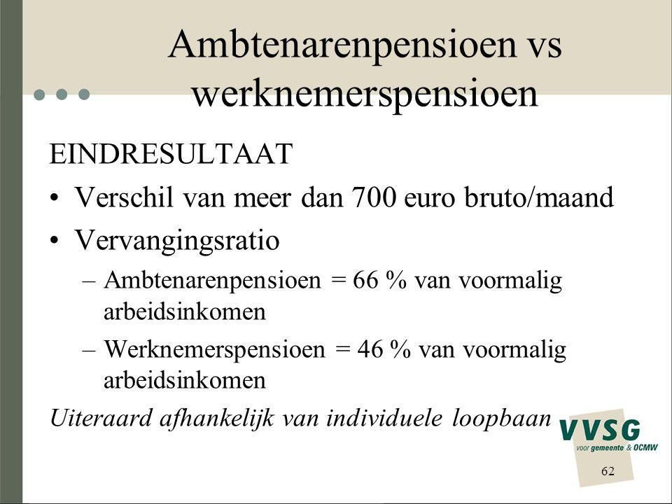 Ambtenarenpensioen vs werknemerspensioen EINDRESULTAAT Verschil van meer dan 700 euro bruto/maand Vervangingsratio –Ambtenarenpensioen = 66 % van voor