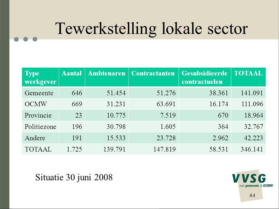 Tewerkstelling lokale sector Type werkgever AantalAmbtenarenContractantenGesubsidieerde contractuelen TOTAAL Gemeente64651.45451.27638.361141.091 OCMW