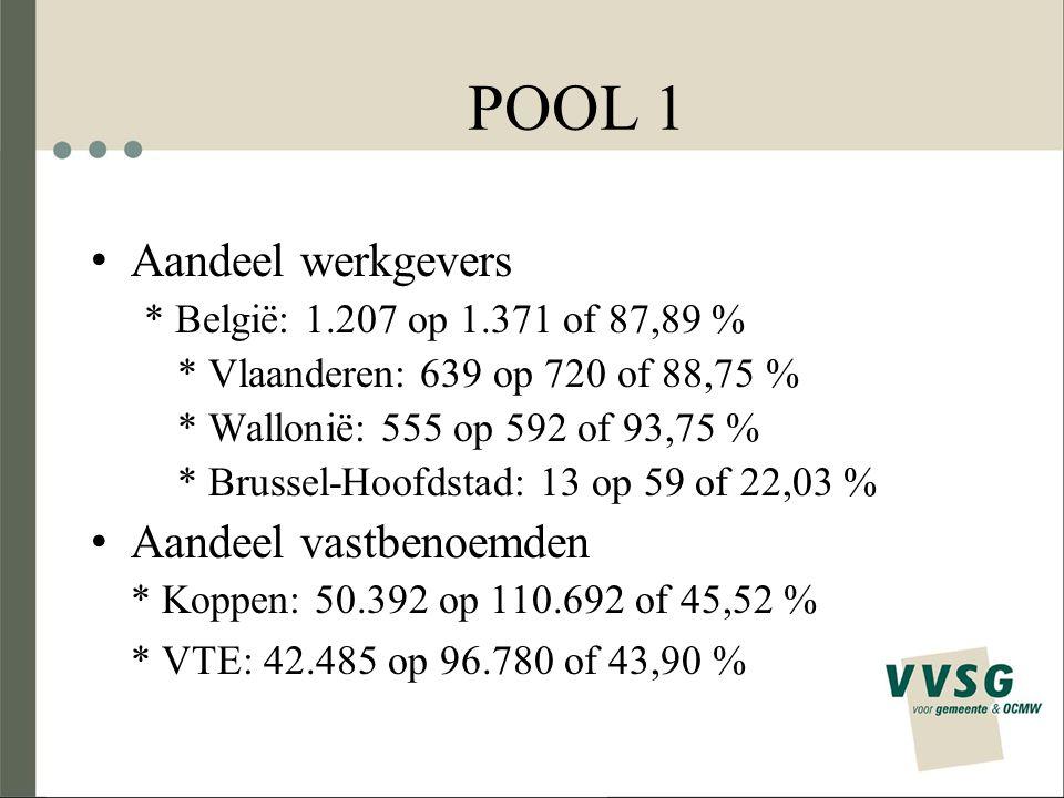 POOL 1 Aandeel werkgevers * België: 1.207 op 1.371 of 87,89 % * Vlaanderen: 639 op 720 of 88,75 % * Wallonië: 555 op 592 of 93,75 % * Brussel-Hoofdsta