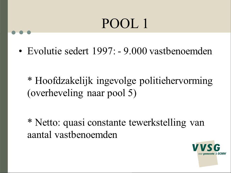 POOL 1 Evolutie sedert 1997: - 9.000 vastbenoemden * Hoofdzakelijk ingevolge politiehervorming (overheveling naar pool 5) * Netto: quasi constante tew