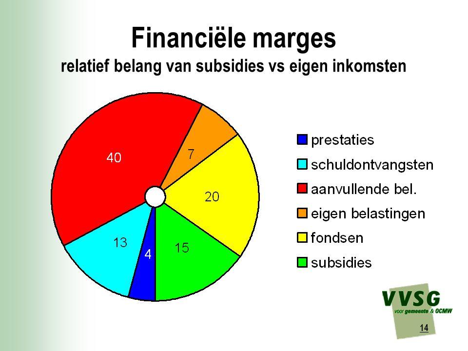 14 Financiële marges relatief belang van subsidies vs eigen inkomsten