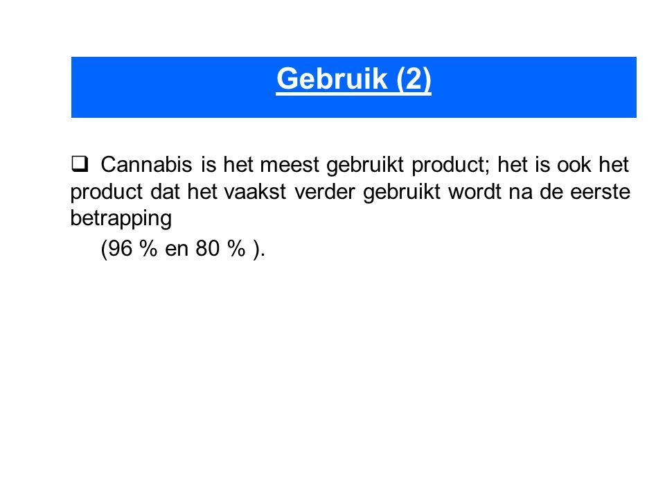  Cannabis is het meest gebruikt product; het is ook het product dat het vaakst verder gebruikt wordt na de eerste betrapping (96 % en 80 % ).