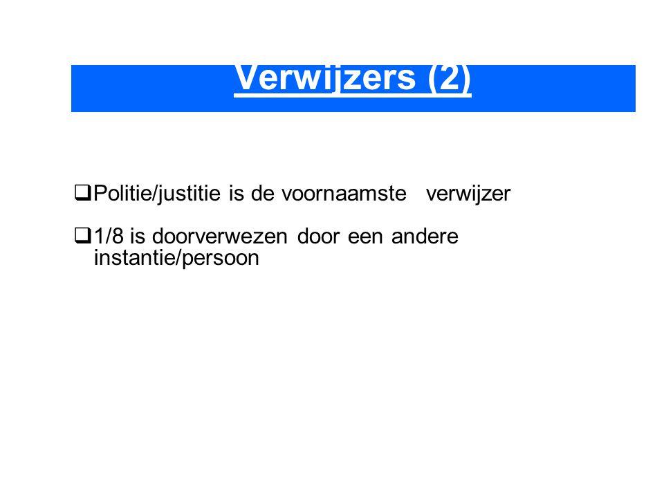 Verwijzers (2)  Politie/justitie is de voornaamste verwijzer  1/8 is doorverwezen door een andere instantie/persoon