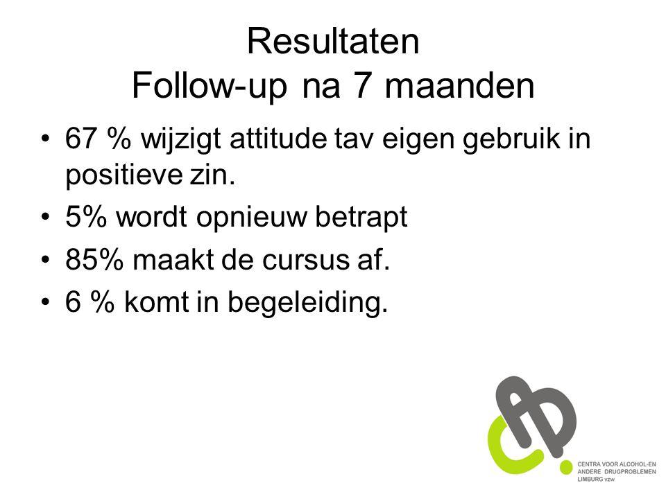Resultaten Follow-up na 7 maanden 67 % wijzigt attitude tav eigen gebruik in positieve zin.