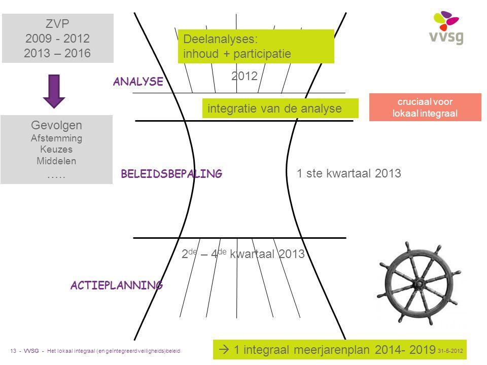 VVSG - 13 - ANALYSE ACTIEPLANNING BELEIDSBEPALING integratie van de analyse Deelanalyses: inhoud + participatie cruciaal voor lokaal integraal 2012 1
