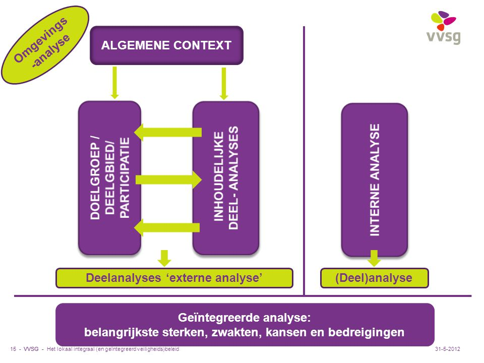 VVSG - 15 - ALGEMENE CONTEXT Deelanalyses 'externe analyse'(Deel)analyse Geïntegreerde analyse: belangrijkste sterken, zwakten, kansen en bedreigingen