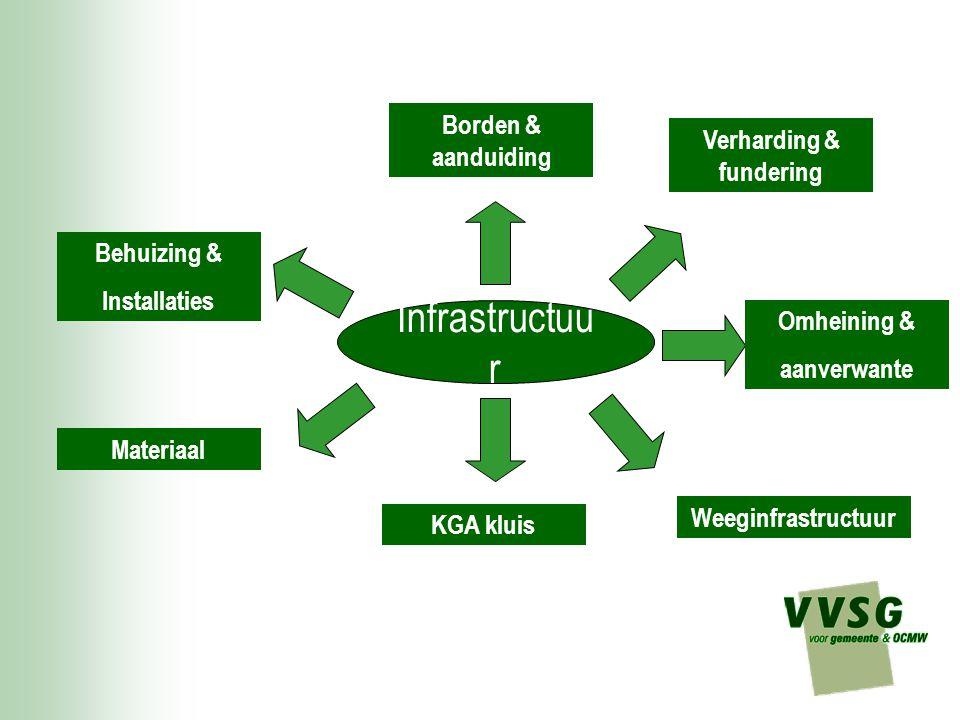 Infrastructuu r Borden & aanduiding Omheining & aanverwante KGA kluis Materiaal Verharding & fundering Weeginfrastructuur Behuizing & Installaties