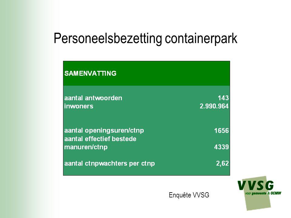 Personeelsbezetting containerpark Enquête VVSG