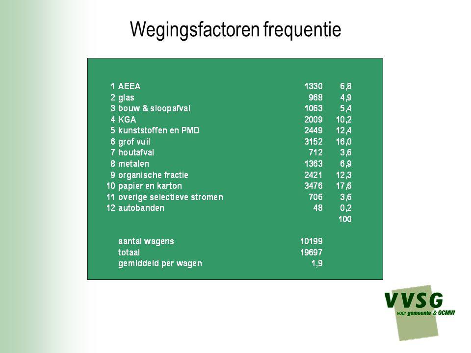 Wegingsfactoren frequentie