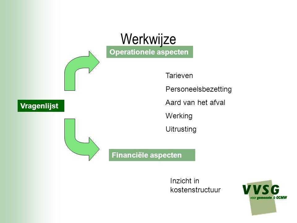 Werkwijze Vragenlijst Operationele aspecten Tarieven Personeelsbezetting Aard van het afval Werking Uitrusting Financiële aspecten Inzicht in kostenst