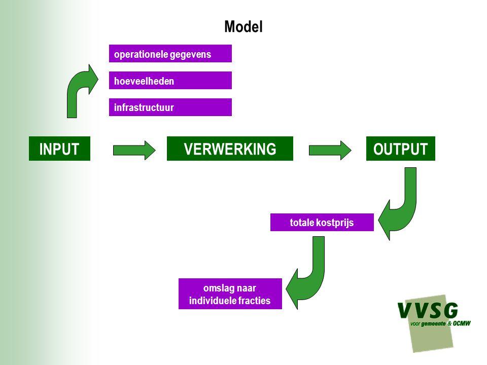 Model INPUTVERWERKINGOUTPUT operationele gegevens totale kostprijs omslag naar individuele fracties hoeveelheden infrastructuur