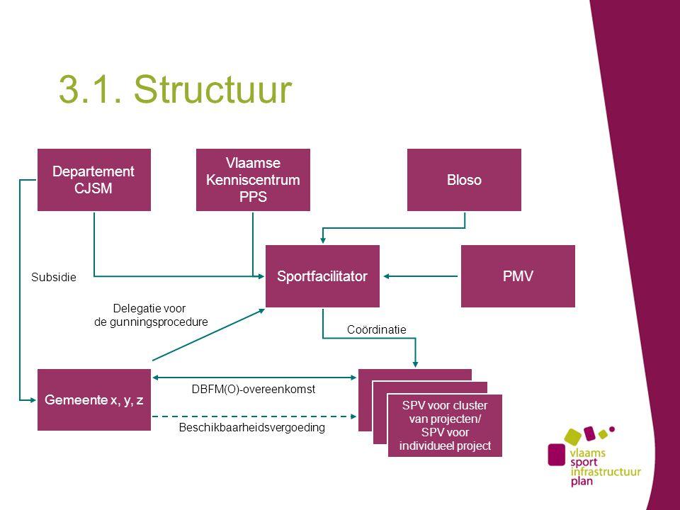 3.1. Structuur Departement CJSM Bloso Gemeente x, y, z SPV SPV voor cluster van projecten/ SPV voor individueel project DBFM(O)-overeenkomst Subsidie