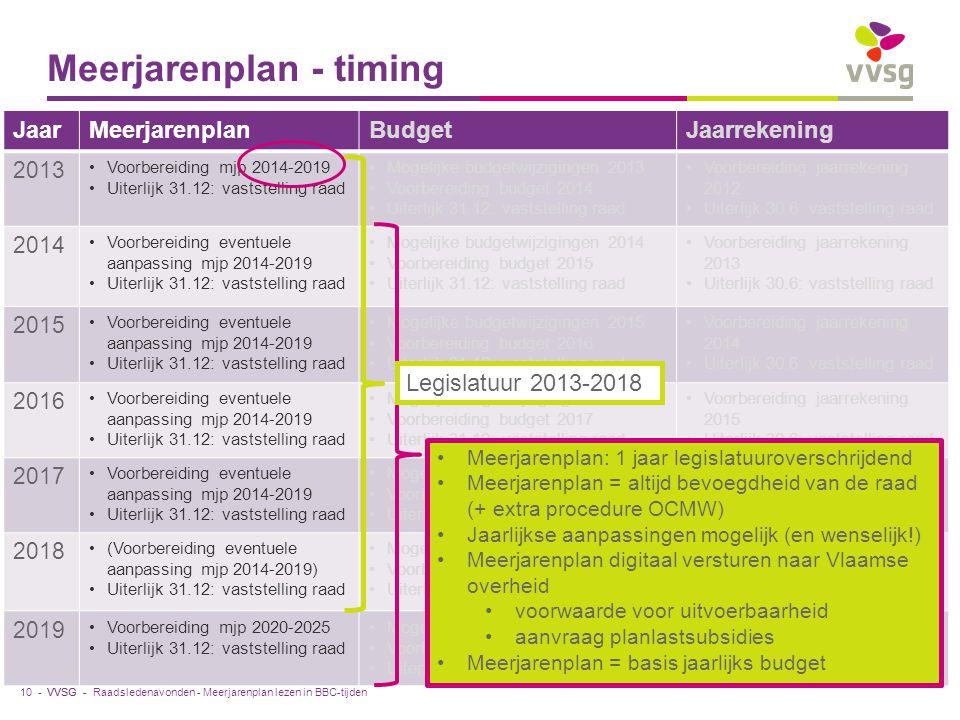 VVSG - Meerjarenplan - timing JaarMeerjarenplanBudgetJaarrekening 2013 Voorbereiding mjp 2014-2019 Uiterlijk 31.12: vaststelling raad Mogelijke budgetwijzigingen 2013 Voorbereiding budget 2014 Uiterlijk 31.12: vaststelling raad Voorbereiding jaarrekening 2012 Uiterlijk 30.6: vaststelling raad 2014 Voorbereiding eventuele aanpassing mjp 2014-2019 Uiterlijk 31.12: vaststelling raad Mogelijke budgetwijzigingen 2014 Voorbereiding budget 2015 Uiterlijk 31.12: vaststelling raad Voorbereiding jaarrekening 2013 Uiterlijk 30.6: vaststelling raad 2015 Voorbereiding eventuele aanpassing mjp 2014-2019 Uiterlijk 31.12: vaststelling raad Mogelijke budgetwijzigingen 2015 Voorbereiding budget 2016 Uiterlijk 31.12: vaststelling raad Voorbereiding jaarrekening 2014 Uiterlijk 30.6: vaststelling raad 2016 Voorbereiding eventuele aanpassing mjp 2014-2019 Uiterlijk 31.12: vaststelling raad Mogelijk budgetwijzigingen 2016 Voorbereiding budget 2017 Uiterlijk 31.12: vaststelling raad Voorbereiding jaarrekening 2015 Uiterlijk 30.6: vaststelling raad 2017 Voorbereiding eventuele aanpassing mjp 2014-2019 Uiterlijk 31.12: vaststelling raad Mogelijk budgetwijzigingen 2017 Voorbereiding budget 2018 Uiterlijk 31.12: vaststelling raad Voorbereiding jaarrekening 2016 Uiterlijk 30.6: vaststelling raad 2018 (Voorbereiding eventuele aanpassing mjp 2014-2019) Uiterlijk 31.12: vaststelling raad Mogelijk budgetwijzigingen 2018 Voorbereiding budget 2019 Uiterlijk 31.3.2019: vaststelling raad Voorbereiding jaarrekening 2017 Uiterlijk 30.6: vaststelling raad 2019 Voorbereiding mjp 2020-2025 Uiterlijk 31.12: vaststelling raad Mogelijk budgetwijzigingen 2019 Voorbereiding budget 2020 Uiterlijk 31.12: vaststelling raad Voorbereiding jaarrekening 2018 Uiterlijk 30.6: vaststelling raad Raadsledenavonden - Meerjarenplan lezen in BBC-tijden Meerjarenplan: 1 jaar legislatuuroverschrijdend Meerjarenplan = altijd bevoegdheid van de raad (+ extra procedure OCMW) Jaarlijkse aanpassingen mogelijk (en wenselijk!) Meerjare