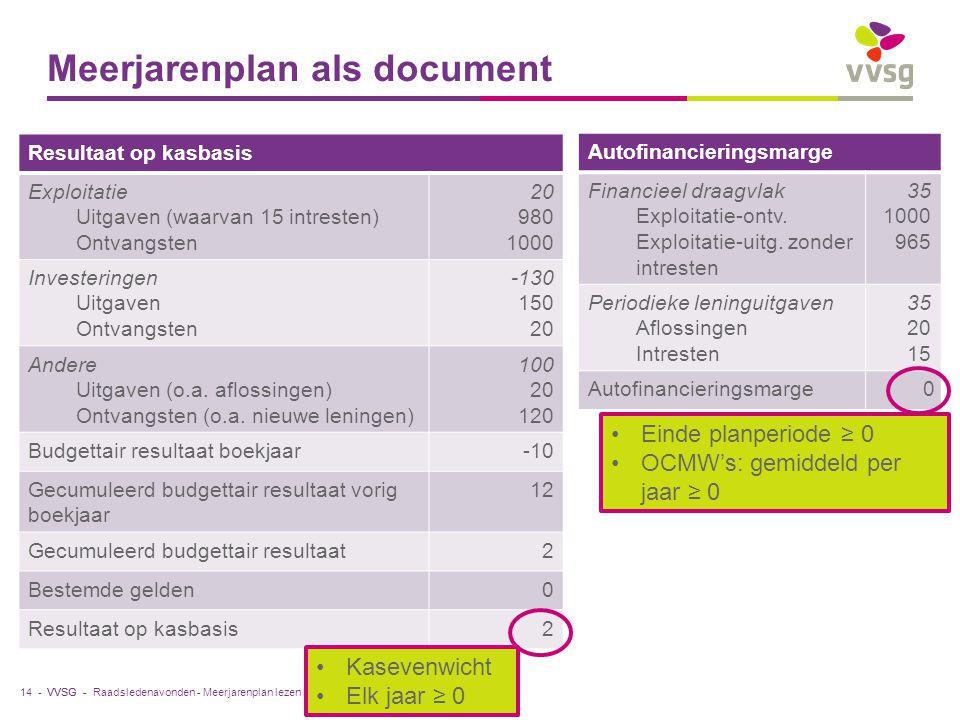 VVSG - Meerjarenplan als document Resultaat op kasbasis Exploitatie Uitgaven (waarvan 15 intresten) Ontvangsten 20 980 1000 Investeringen Uitgaven Ontvangsten -130 150 20 Andere Uitgaven (o.a.