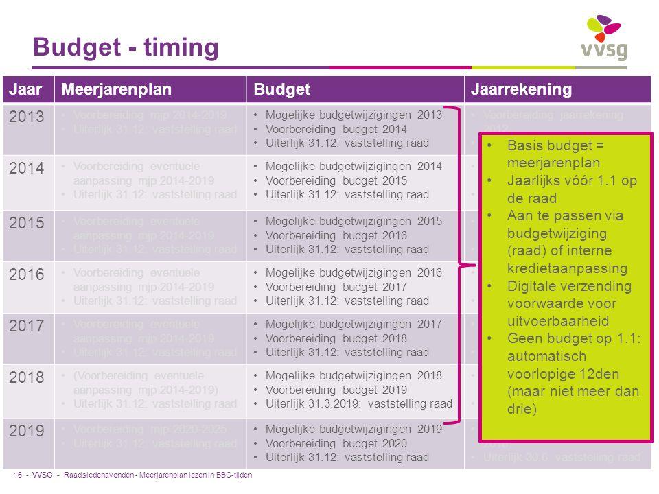 VVSG - Budget - timing JaarMeerjarenplanBudgetJaarrekening 2013 Voorbereiding mjp 2014-2019 Uiterlijk 31.12: vaststelling raad Mogelijke budgetwijzigingen 2013 Voorbereiding budget 2014 Uiterlijk 31.12: vaststelling raad Voorbereiding jaarrekening 2012 Uiterlijk 30.6: vaststelling raad 2014 Voorbereiding eventuele aanpassing mjp 2014-2019 Uiterlijk 31.12: vaststelling raad Mogelijke budgetwijzigingen 2014 Voorbereiding budget 2015 Uiterlijk 31.12: vaststelling raad Voorbereiding jaarrekening 2013 Uiterlijk 30.6: vaststelling raad 2015 Voorbereiding eventuele aanpassing mjp 2014-2019 Uiterlijk 31.12: vaststelling raad Mogelijke budgetwijzigingen 2015 Voorbereiding budget 2016 Uiterlijk 31.12: vaststelling raad Voorbereiding jaarrekening 2014 Uiterlijk 30.6: vaststelling raad 2016 Voorbereiding eventuele aanpassing mjp 2014-2019 Uiterlijk 31.12: vaststelling raad Mogelijke budgetwijzigingen 2016 Voorbereiding budget 2017 Uiterlijk 31.12: vaststelling raad Voorbereiding jaarrekening 2015 Uiterlijk 30.6: vaststelling raad 2017 Voorbereiding eventuele aanpassing mjp 2014-2019 Uiterlijk 31.12: vaststelling raad Mogelijke budgetwijzigingen 2017 Voorbereiding budget 2018 Uiterlijk 31.12: vaststelling raad Voorbereiding jaarrekening 2016 Uiterlijk 30.6: vaststelling raad 2018 (Voorbereiding eventuele aanpassing mjp 2014-2019) Uiterlijk 31.12: vaststelling raad Mogelijke budgetwijzigingen 2018 Voorbereiding budget 2019 Uiterlijk 31.3.2019: vaststelling raad Voorbereiding jaarrekening 2017 Uiterlijk 30.6: vaststelling raad 2019 Voorbereiding mjp 2020-2025 Uiterlijk 31.12: vaststelling raad Mogelijke budgetwijzigingen 2019 Voorbereiding budget 2020 Uiterlijk 31.12: vaststelling raad Voorbereiding jaarrekening 2018 Uiterlijk 30.6: vaststelling raad Raadsledenavonden - Meerjarenplan lezen in BBC-tijden Basis budget = meerjarenplan Jaarlijks vóór 1.1 op de raad Aan te passen via budgetwijziging (raad) of interne kredietaanpassing Digitale verzending voorwaarde voor uitvoerbaarheid