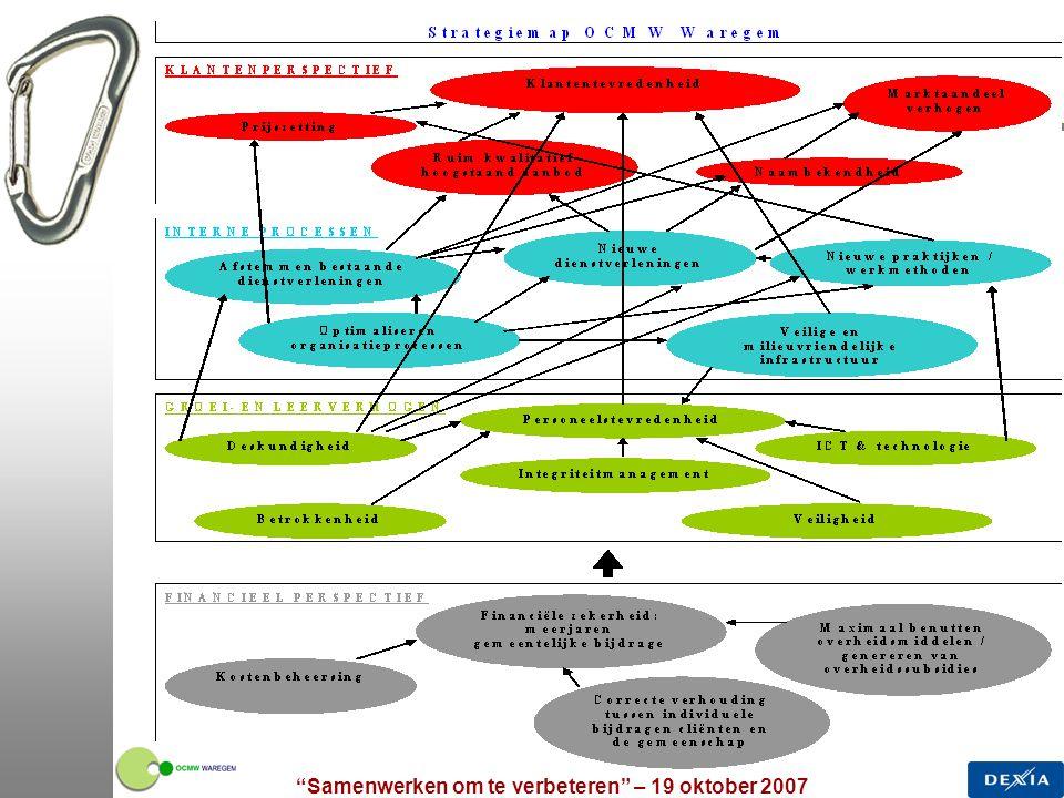 Samenwerken om te verbeteren – 19 oktober 2007 20 Netwerking en uitwisselen van ervaringen 3.