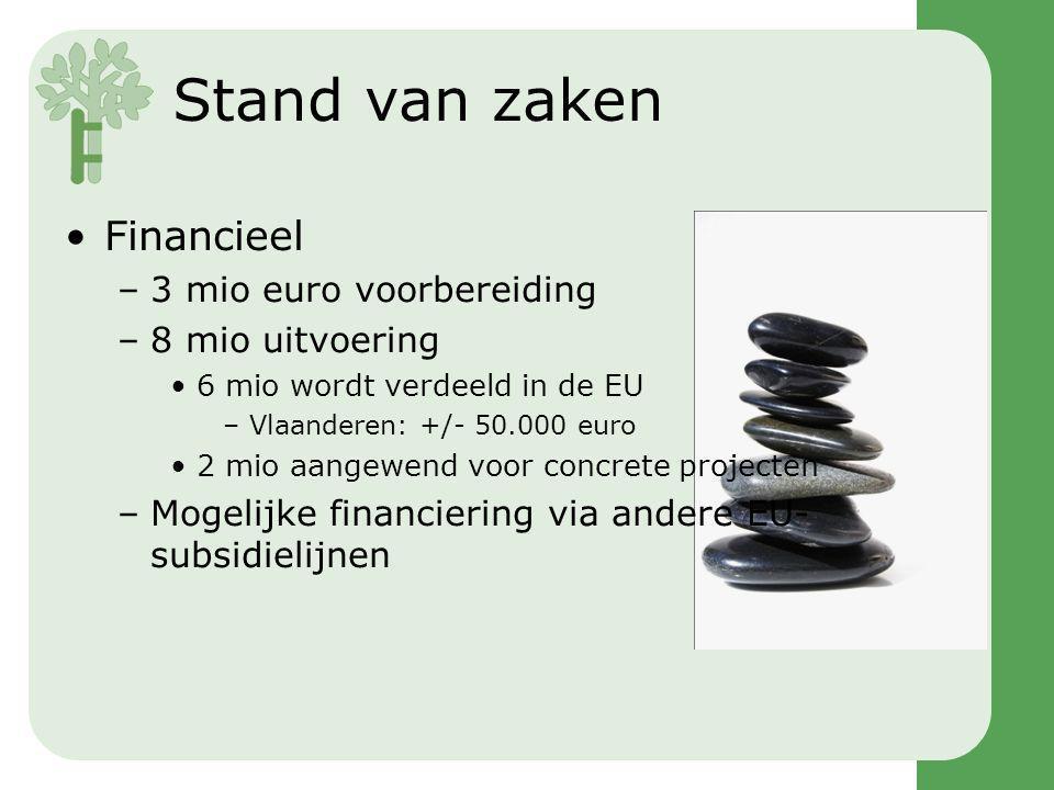 Stand van zaken Financieel –3 mio euro voorbereiding –8 mio uitvoering 6 mio wordt verdeeld in de EU –Vlaanderen: +/- 50.000 euro 2 mio aangewend voor concrete projecten –Mogelijke financiering via andere EU- subsidielijnen