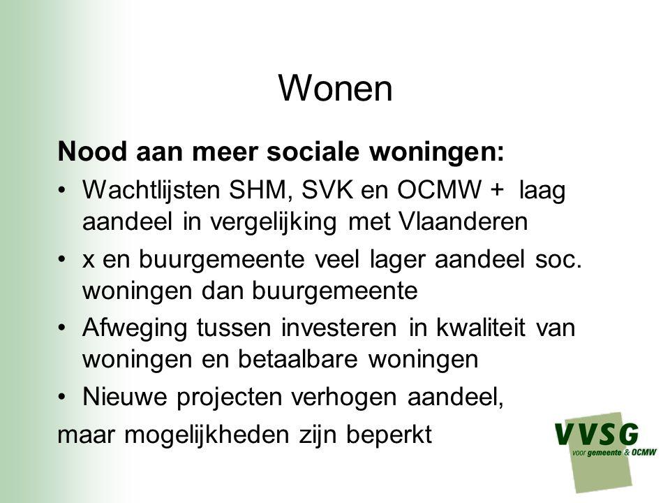 Wonen Nood aan meer sociale woningen: Wachtlijsten SHM, SVK en OCMW + laag aandeel in vergelijking met Vlaanderen x en buurgemeente veel lager aandeel soc.